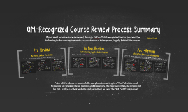 QM-Recognized Course Review Process Summary