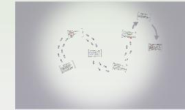 Social Process Theory