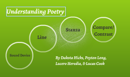 Understanding Poetry by Peyton Long, Lucero Heredia, Dakota Hicks, and Lucas Cook