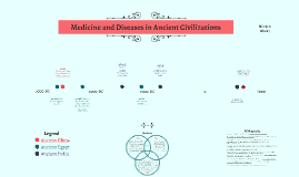Medicine and Diseases in Ancient Civilizations