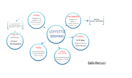 The Domino Effect: mappa concettuale