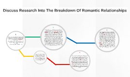 Discuss Research Into The Breakdown Of Romantic Relationship