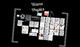 Copy of Waves Physics