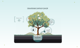 Diagram dahan daun by acha hapsah on prezi ccuart Choice Image