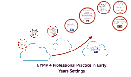 EYMP 4 Outcome 2.1 & 2.2