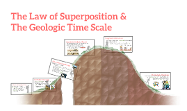 Copy of Copy of The Geological Time Scale & The Law of Superposition