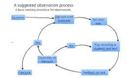Observation Process