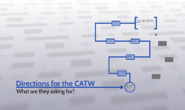 Direction for the CATW