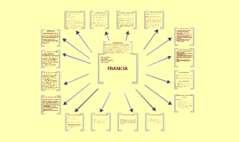 Copy of Copy of FRANCIA - Historia del Constitucionalismo