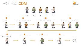 Copy of Proceso de gobierno de reglas en ODM – Parte 1