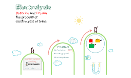 iGCSE Electrolysis of Brine