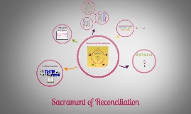 Copy of SACRAMENT OF RECONCILIATION