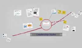Copy of Leadership Styles