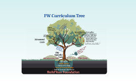 Overview: FW Curriculum Tree