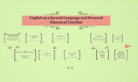 English as a Second Language Historical Timeline
