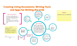 Copy of Creating Living Documents: Writing Tools and Apps for Writin