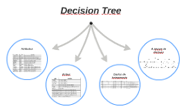 Decision Tree Robocode