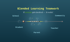 Blended Learning Teamwork