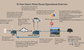Storm Water Reuse Overview