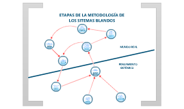 METODOLOGÍA DE LOS SISTEMAS BLANDOS(MSS)
