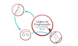 Aulas Lógica de Programação - Repetição