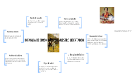 linea de tiempo de la infancia de Simón Bolivar