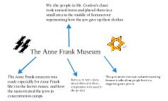Ann Frank Mueseum
