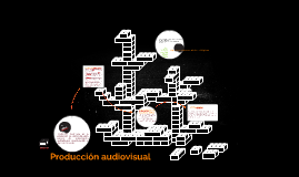 produccion de video