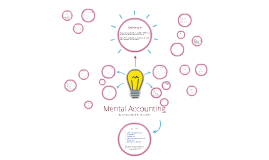 Copy of Mental Accounting