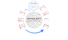 Copy of Act II Interactive Oral