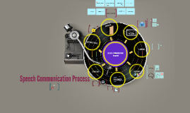 Speech Communication Process