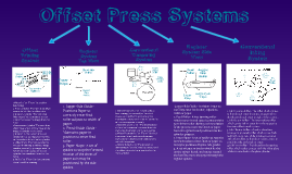 Offset Press Systems