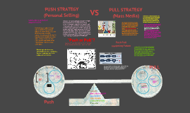 Copy of Copy of Push and Pull Strategy