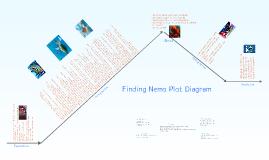 Copy of Plot Diagram