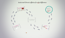 Acute and Chronic affects of a-vO2 difference