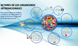 Copy of ACTORES DE LOS ORGANISMOS INTERNACIONALES