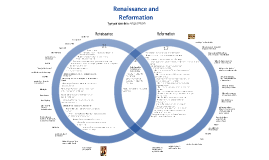 Copy of Renaissance and Reformation Venn Diagram