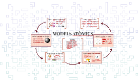 MODELS ATÒMICS