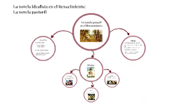 La novela pastoril en el Renacimiento