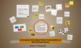 Copy of Leveraging Secondary Brand Associations to Build Brand Equit