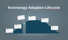 Copia de Technology Adoption Lifecycle