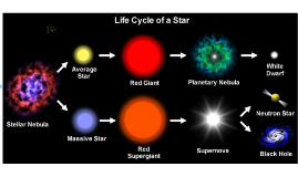 Copy of Star Life Cycle
