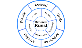 Copy of Malerei