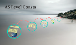 AS Level Coasts