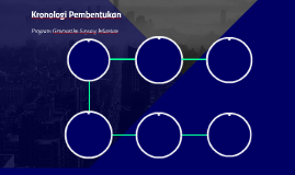 Kronologi Pembentukan