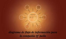 Copy of diagrama de flujo de información para la compañía Q' paila