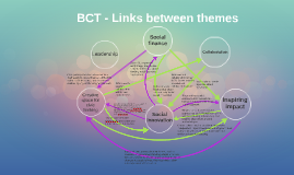 BCT - Links between themes