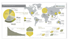 Solar Energy Landscape Year End 2012