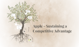 Apple - Sustaining it's Competitive Advantage