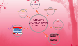 Copy of AIR ASIA ' S ORGANIZATIONAL STRUCTURE